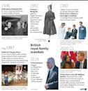 Britain's royal scandals