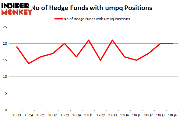 No of Hedge Funds With UMPQ Positions
