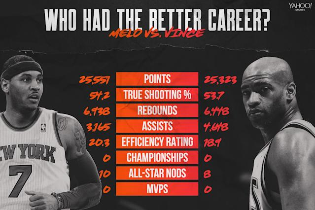 Carmelo Anthony vs. Vince Carter. (Yahoo Sports graphic by Amber Matsumoto)