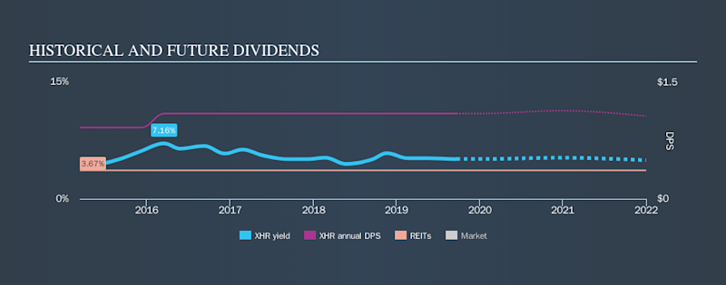 NYSE:XHR Historical Dividend Yield, September 22nd 2019