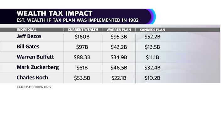The impact of wealth tax proposed by Senators Elizabeth Warren and Bernie Sanders according to taxjusticenow.org, a website founded and led by University of California, Berkeley, economists Emmanuel Saez and Gabriel Zucman.