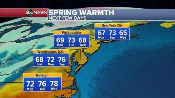 PHOTO: Elsewhere, temperatures start to bounce back to the 60s and 70s today through Wednesday across the Northeast. (ABC News)