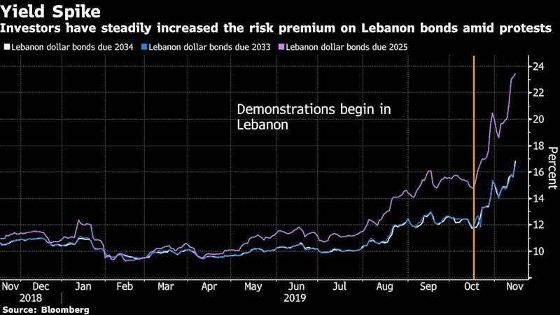 Lebanese Tycoon Pulls Candidacy for Premier as S&P Raises Alarm