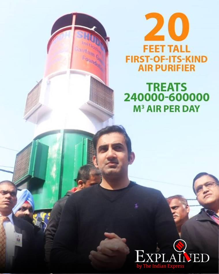 delhi smog tower, delhi smog tower lajpat nagar, what is a smog tower, gautam gambhir, gautam gambhir smog tower, how does a smog tower work, indian express explained