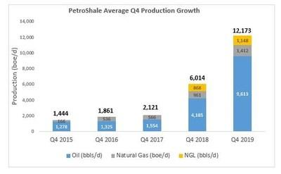 PetroShale's average Q4 production growth from 2015 to 2019 equates to a compound annual growth rate (CAGR) of 70%. (CNW Group/PetroShale Inc.)