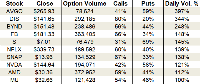 Monday's Vital Data: Disney, Beyond Meat and Advanced Micro Devices, options trading