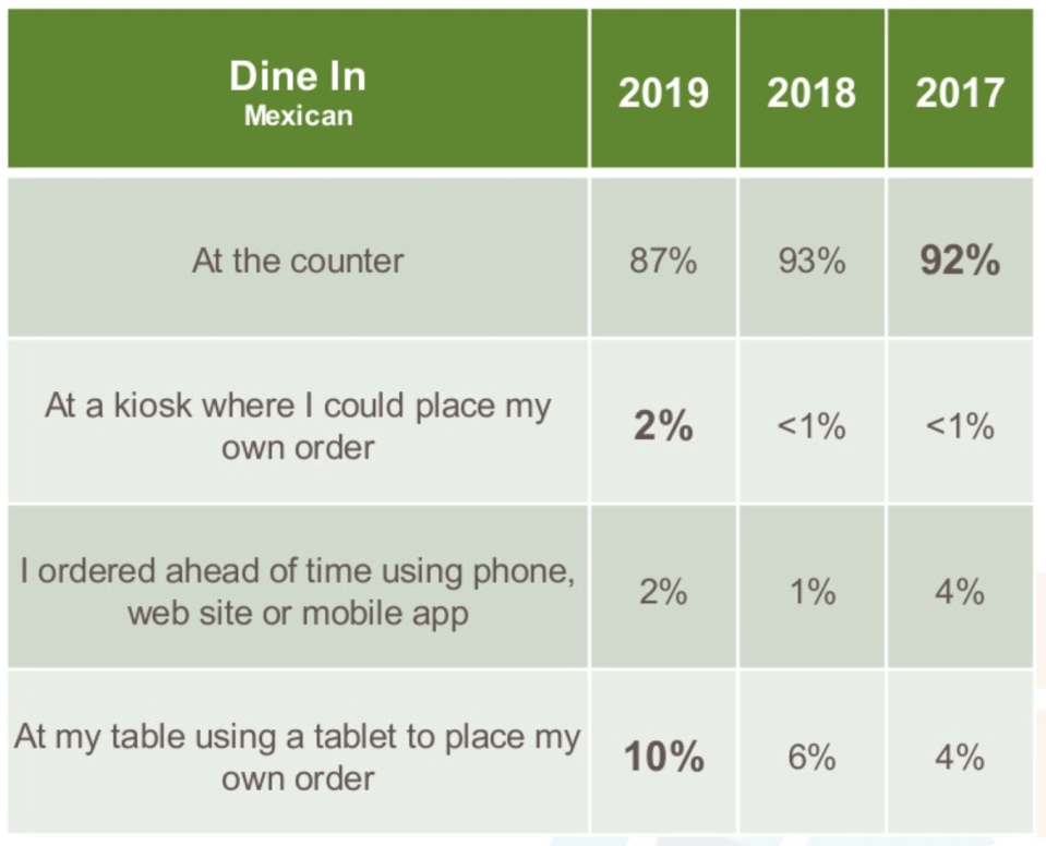 Tech usage grows among dine-in customers (Market Force Information)