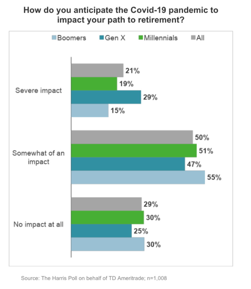 Almost 3 in 10 Gen Xers predicted a severe impact on their retirement. (Source: TD Ameritrade's COVID-19 and Retirement Survey June 2020)