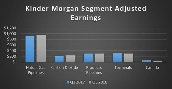 A chart showing Kinder Morgan's segment earnings in the third quarter of 2017 versus the same quarter in 2016.