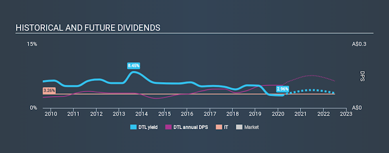 ASX:DTL Historical Dividend Yield, March 11th 2020