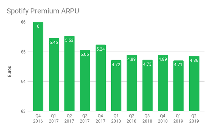 A graph showing the decline in Spotify premium ARPU from Q4 2016 to Q2 2019