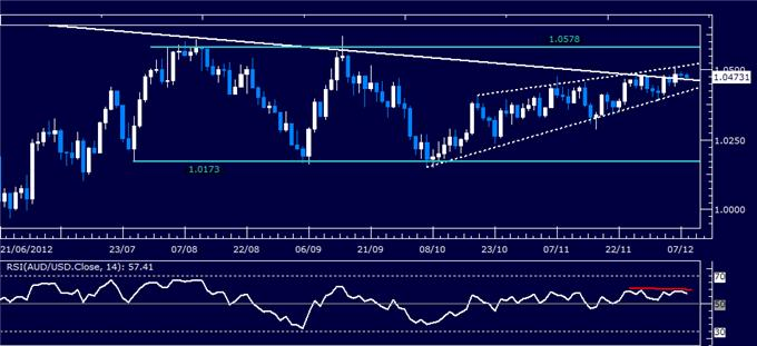Forex_Analysis_AUDUSD_Classic_Technical_Report_12.10.2012_body_Picture_1.png, Forex Analysis: AUD/USD Classic Technical Report 12.10.2012
