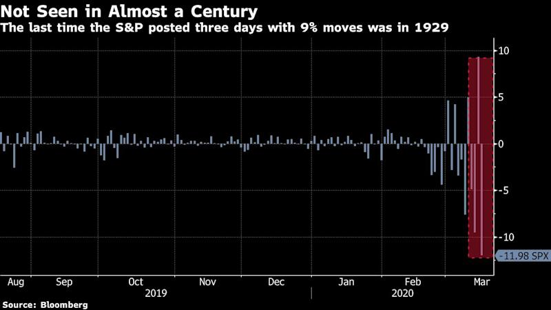 S&P 500 Posts Three 9% Swings for First Time Since 1929