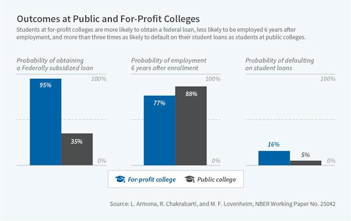 For-profit college students share horror s
