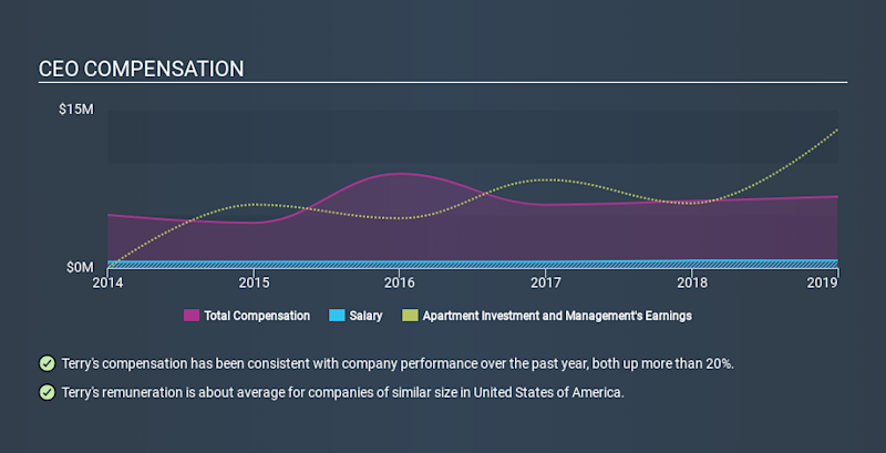 NYSE:AIV CEO Compensation, January 8th 2020