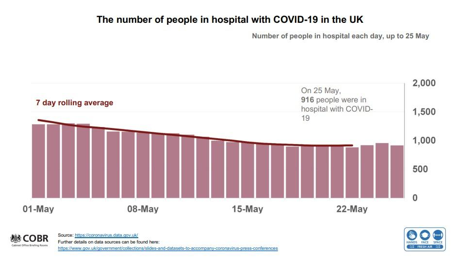 The number of people in hospital with COVID has not increased alongside the number of cases. (UK government)