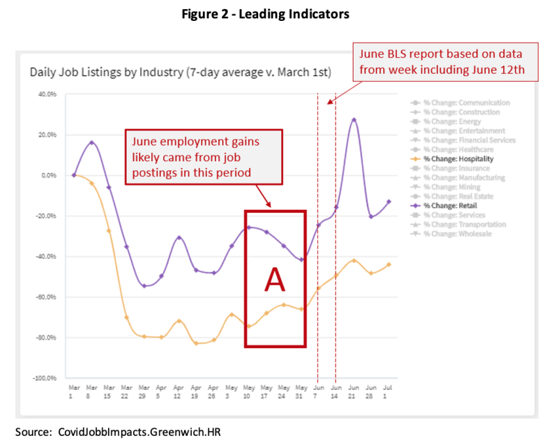 Figure 2 - Leading Indicators