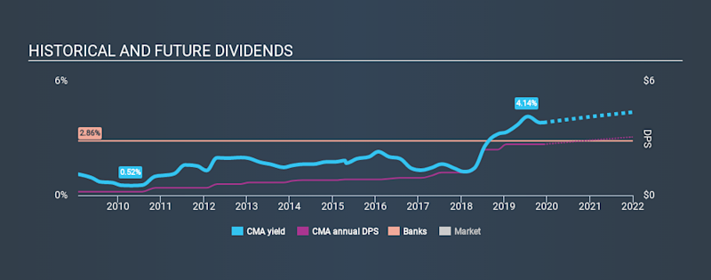 NYSE:CMA Historical Dividend Yield, December 5th 2019