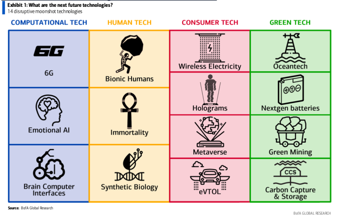14 moonshot technologies for the future. (Source: BofA Global Research)