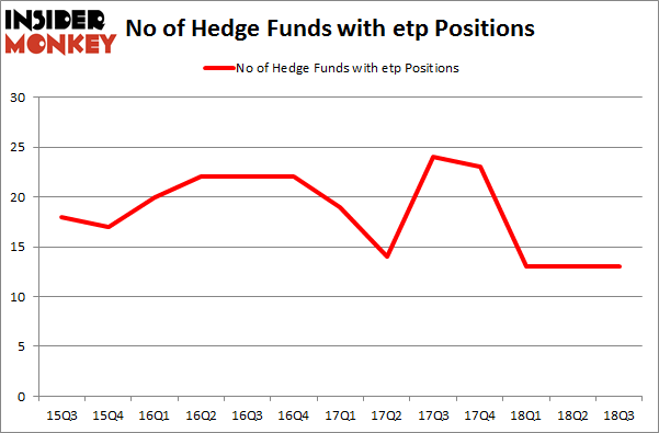 No of Hedge Funds with ETP Positions