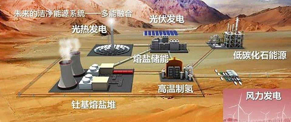 The thorium molten salt reactor (bottom left) will work with renewable energy sources such as wind and solar power plants to produce clean, stable energy. Credit: Chinese Academy of Sciences