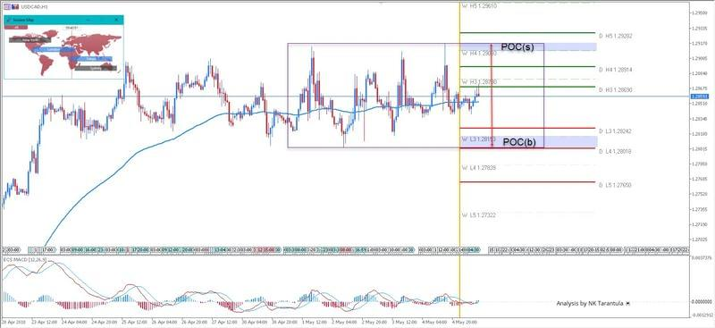 USD/CAD Rectangle Consolidation in Intraday Timeframe