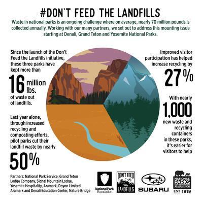 Subaru Of America National Parks Conservation Association And National Park Foundation Team Up To Reduce Waste At National Parks Eliminating 16 Million Pounds Of Waste From Landfills