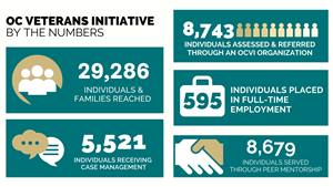 OCVI has developed a successful coordinated system of care to support veterans and their families. It has increased resources, provided support for educational goals, and strengthened the trust and collaboration between veteran service organizations.