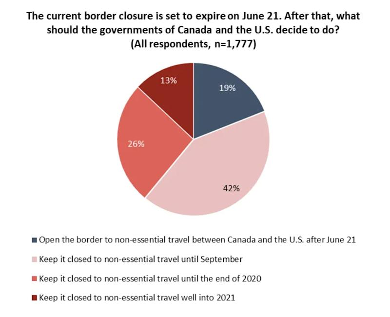 A graph from the Angus Reid Institute shows 19 per cent of respondents want to reopen the border after June 21. (Photo: Angus Reid Institute)