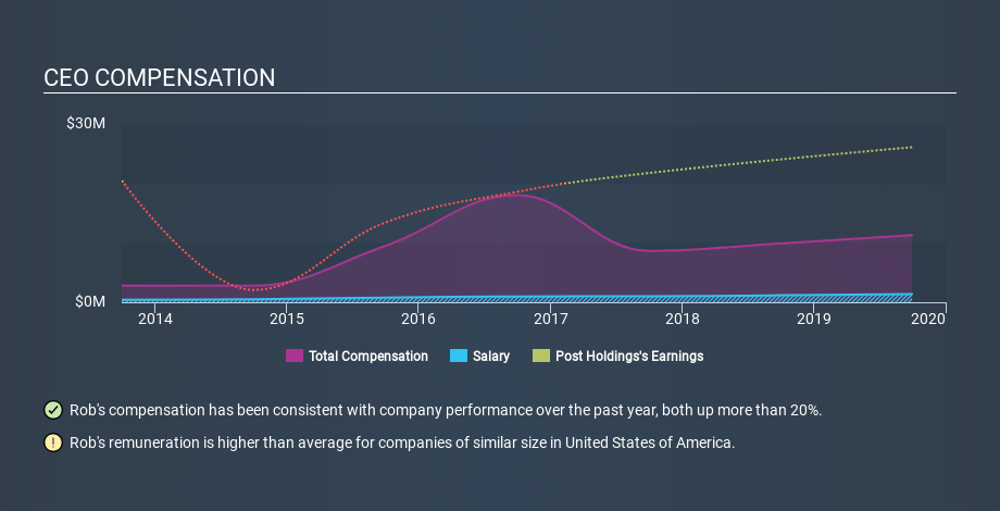 NYSE:POST CEO Compensation, January 8th 2020
