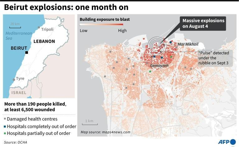 Beirut explosions: one month on