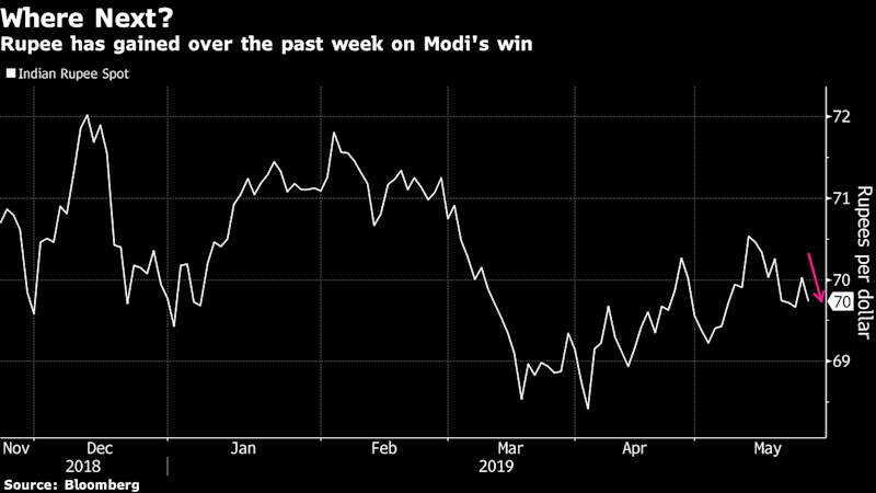 Modi's India Win Leaves Analysts Divided Over Rupee's Prospects