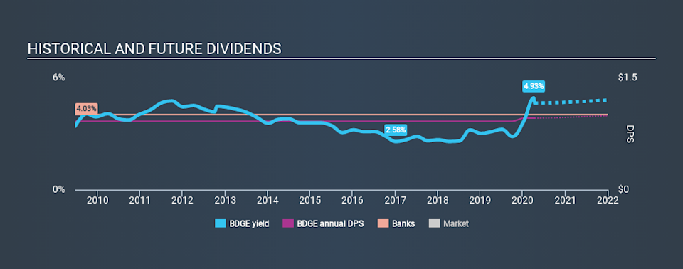 NasdaqGS:BDGE Historical Dividend Yield April 12th 2020