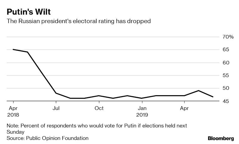 "(Bloomberg) -- With public support for President Vladimir Putin wilting, the Kremlin is considering changing election rules in an effort to secure its lock on parliament ahead of potentially vital decisions that could extend his rule.Putin faces the end of what under the constitution must be his final presidential term in 2024. Though he's given no public hint of his intentions, aides and advisers are working on ways to allow him to prolong his rule, already the longest since Soviet dictator Josef Stalin, according to people involved in the efforts. Maintaining the ruling United Russia party's two-thirds majority in parliament -- necessary for making constitutional changes -- could be essential to that.But with less than 18 months to go before the parliamentary vote, United Russia's popularity has dropped along with Putin's after five straight years of falling consumer incomes. Amid poll ratings at a 13-year low, the party's candidates have lost several recent regional elections, despite the Kremlin's monopoly control of the system.""Today, all the actions and initiatives of United Russia have only one result -- an increase in the protest mood in the country,"" the Moskovsky Komsomolets daily wrote this week. ""In the regions, people avoid it like the plague."" Calling the party ""toxic,"" the usually pro-Kremlin paper appealed for it to disband.The Kremlin is now considering cutting the share of seats elected by party lists in the 450-member State Duma lower house of parliament to only 25% from half under current law, according to two people familiar with the preparations who spoke on condition of anonymity to discuss confidential matters. The rest would be elected in local districts where many pro-Kremlin candidates run as nominally independent to avoid the stigma of United Russia membership.The changes would take effect for the next parliamentary elections in 2021, giving Putin full control of a new legislature three years before the end of his term, one of the people said. The Kremlin has shifted the proportions several times before to suit its electoral needs and the changes don't require constitutional amendment. The authorities have tight control over who can get on the local ballots and usually block opposition candidates.The mixed voting system in 2016 enabled United Russia to secure a three-quarters majority with only 54% of the vote because pro-Kremlin candidates successfully campaigned as independents in local districts. But the party's support has since plunged to a third as popular opinion turned against the authorities amid the slump in living standards. Six Kremlin-backed gubernatorial candidates in September's elections have dropped their party affiliation to run as nominally unaffiliated after United Russia contenders lost last year.With the current voting system, United Russia at best will obtain a simple majority in the Duma in 2021, said Vladimir Zhirinovsky, leader of the nationalist Liberal Democratic Party, one of three other parties in the Duma. ""United Russia's national score can hardly exceed 20% to 30% - that's our forecast.""While the Communists and Zhirinovsky's LDPR rarely challenge Kremlin initiatives, at a regional level they pose a growing threat and in the Duma they can force the authorities to make unwanted concessions.Keeping a strong hold on Parliament would widen Putin's room for maneuver. It could potentially allow the 66-year-old Russian president to switch roles, keeping the reins of power as head of the ruling party and prime minister with expanded constitutional authority at the expense of the presidency, said two people close to the Kremlin and a ruling-party legislator.But it's not clear whether Putin would back such a switch, since shifting power to the parliament would go against the presidential system that's widely seen to suit Russia, said Alexei Mukhin, head of the Moscow-based Center for Political Information.Efforts to coax the leader of neighboring Belarus into a potential merger with Russia -- which would enable Putin to take over as head of the united state -- have floundered. And the move earlier this year by Kazakh President Nursultan Nazarbayev to step down while keeping in charge through a foreign policy and security role isn't seen by many as a realistic model in Russia because the new president could theoretically still challenge Putin.With the Russian leader repeatedly ruling out abolishing term limits, discussion of possible scenarios for 2024 is in a deadlock, according to Sergei Markov, a Kremlin political consultant. ""In any case, whatever he decides in the end, Putin will need strong support from parliament,"" he said.\--With assistance from Stepan Kravchenko and Irina Reznik.To contact the reporters on this story: Ilya Arkhipov in Moscow at iarkhipov@bloomberg.net;Henry Meyer in Moscow at hmeyer4@bloomberg.netTo contact the editors responsible for this story: Gregory L. White at gwhite64@bloomberg.net, Tony HalpinFor more articles like this, please visit us at bloomberg.com©2019 Bloomberg L.P."