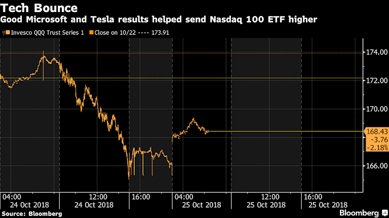 Microsoft, Tesla Buoy Spirits as Tech Stocks Look to Rebound