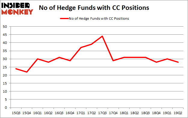No of Hedge Funds with CC Positions