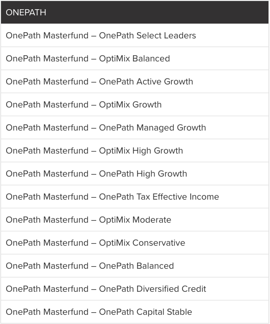 OnePath's Fat Cat Funds. Source: Stockspot