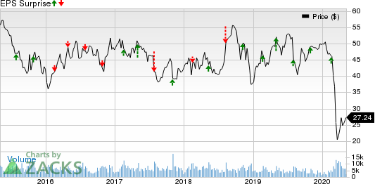 Flowserve Corporation Price and EPS Surprise