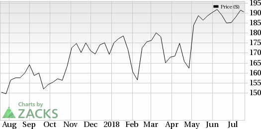 Bank of Hawaii (BOH) is seeing favorable earnings estimate revision activity as of late, which is generally a precursor to an earnings beat.