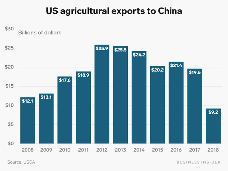 agriculture exports to china