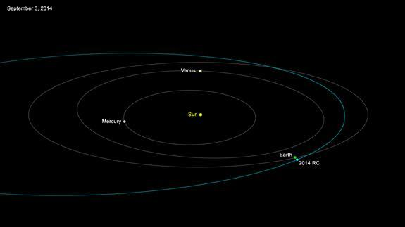 This NASA graphic shows the orbit of newly discovered asteroid 2014 RC, which makes a close approach to Earth on Sept. 7, 2014 when it passes by at a safe distance.