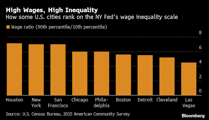 Inequality Highest in U.S. Cities With Strong Economies: NY Fed