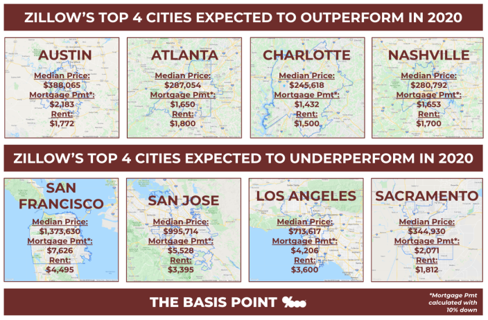 You can see why some cities are appealing when monthly payments of buying and renting are are similar in 5 of these 8 cities.