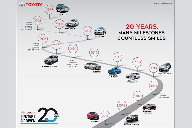 Toyota's 20 year journey in India. (Image: Toyota Kirloskar Motor