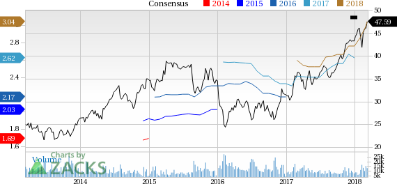 CBRE Group (CBG) reported earnings 30 days ago. What's next for the stock? We take a look at earnings estimates for some clues.