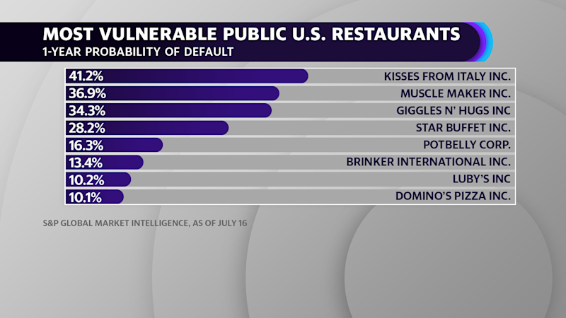 While less risky than other smaller restaurant chains, some larger chains like Potbelly and Brinker International are seeing heightened risks of default as the coronavirus pandemic brings dining to a standstill, according to S&P Global Market Intelligence.