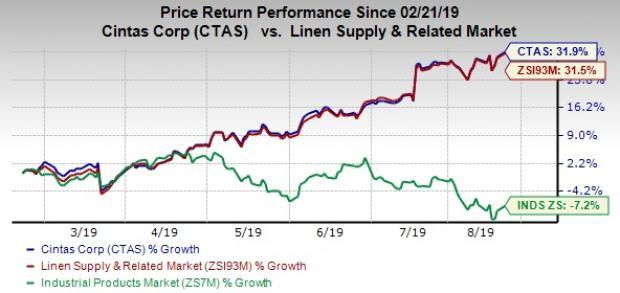 Product Development and Buyouts Bode Well for Cintas (CTAS)