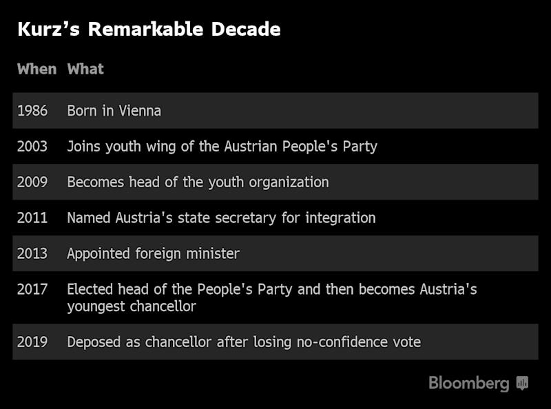 """(Bloomberg) -- When Sebastian Kurz was an aspiring politician barely out of his teens, Austrian establishment grandees offered him some wise words: If you want to make it to the top, remember you're always in the public eye. He took the advice.""""While others were partying until the morning light, Sebastian always knew when it was enough,"""" said Philipp Depisch, 39, an ally of Kurz from the early 2000s. """"When we went to the bar, he organized a round of drinks for everyone and stayed for a while, but at some point he would get up and go to bed.""""Such attention to his personahelped put Kurz on a breakneck journey to become Europe's youngest head of government less than a decade later. Now the next few months will decide whether the 32-year-old can morphfrom youthful curiosity into a European statesman and affirmhis role as the new hope forthe continent's conservative forces.Kurz heads into an election campaign with scrutiny never higher after a scandal involving his far-right coalition partner brought an end to his 18-month stint as Austrian chancellor in May. A solid victory could make him a power broker at home and in the fractious European Union as German Chancellor Angela Merkelprepares to step down.Combining a hard line on uncontrolled immigration with his honedimage as the courteous good son of Austria, Kurz contrasts withthe nationalist zeal of Hungarian Prime Minister Viktor Orban and Italy's Matteo Salvini.Kurz has cozy chats with U.S. President Donald Trump and Russia's Vladimir Putin while maintaining a frosty rather than confrontationalrelationship with Merkel. Last year, when her Bavarian allies tested her authority over migration policy, Kurz appeared alongside Merkel's antagonists and toured German talk shows discussing the need to protect borders.""""The guy has demonstrated himself to be a supreme political operator,"""" said Carsten Nickel, managing director of Teneo, a company in London that advises on political risk. As for the EU, he's no savior but he also"""