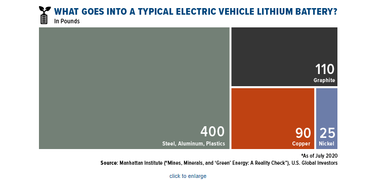What Goes Into Typical Electric Vehicle