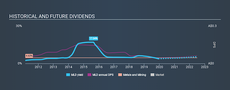 ASX:MLD Historical Dividend Yield, December 9th 2019